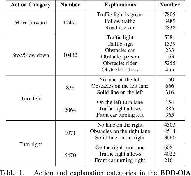 Figure 2 for Explainable Object-induced Action Decision for Autonomous Vehicles