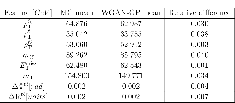 Figure 2 for The use of Generative Adversarial Networks to characterise new physics in multi-lepton final states at the LHC