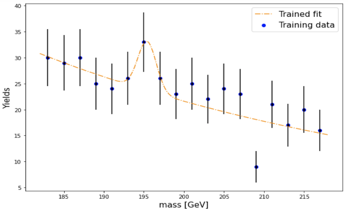Figure 1 for The use of Generative Adversarial Networks to characterise new physics in multi-lepton final states at the LHC