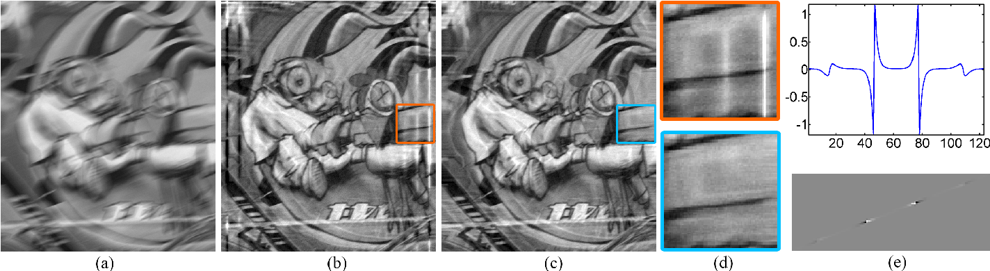 Figure 1 for Fast Motion Deblurring for Feature Detection and Matching Using Inertial Measurements