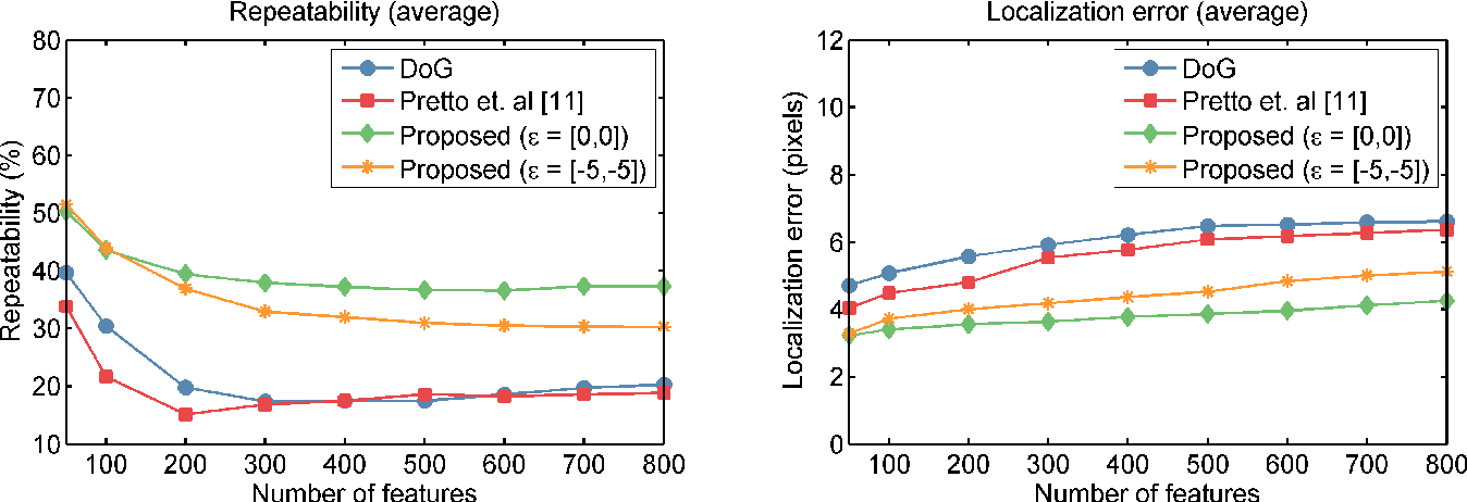 Figure 2 for Fast Motion Deblurring for Feature Detection and Matching Using Inertial Measurements