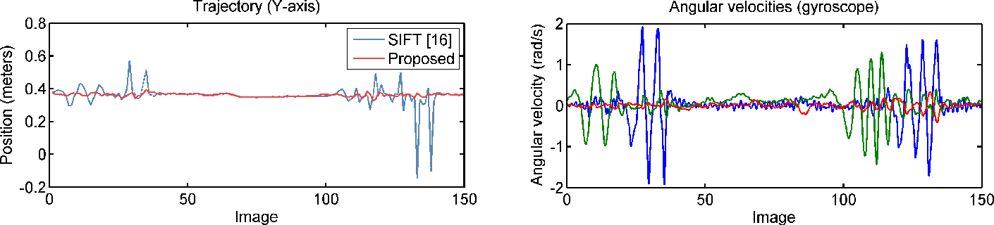 Figure 4 for Fast Motion Deblurring for Feature Detection and Matching Using Inertial Measurements