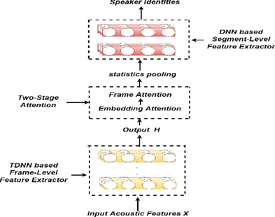 Figure 1 for Improving Robustness In Speaker Identification Using A Two-Stage Attention Model