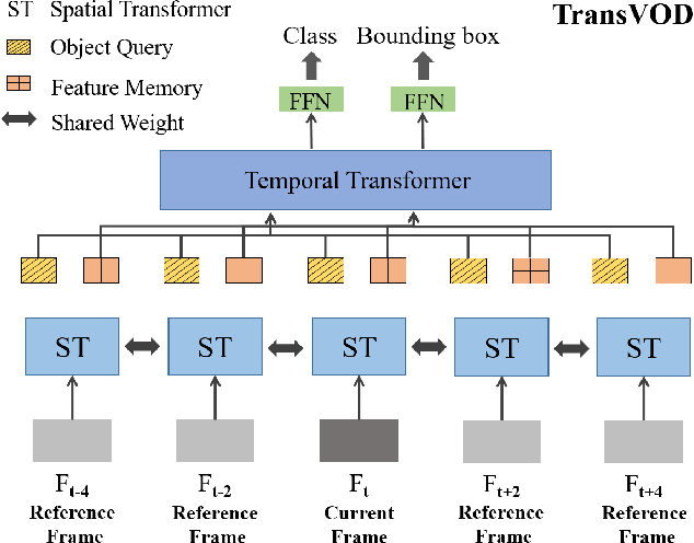 Figure 1 for End-to-End Video Object Detection with Spatial-Temporal Transformers