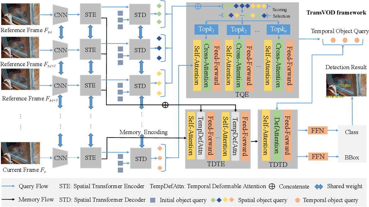 Figure 3 for End-to-End Video Object Detection with Spatial-Temporal Transformers