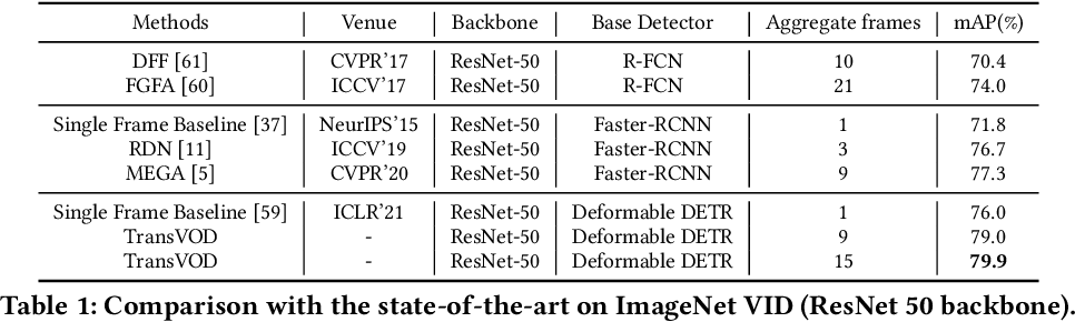 Figure 2 for End-to-End Video Object Detection with Spatial-Temporal Transformers