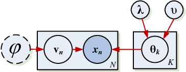 Figure 1 for Bayesian and L1 Approaches to Sparse Unsupervised Learning