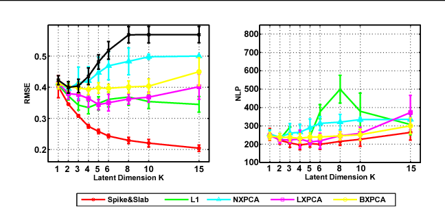 Figure 4 for Bayesian and L1 Approaches to Sparse Unsupervised Learning
