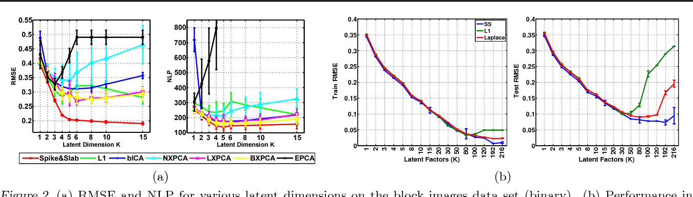 Figure 3 for Bayesian and L1 Approaches to Sparse Unsupervised Learning