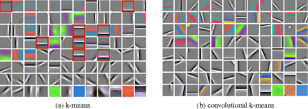 Figure 1 for Convolutional Clustering for Unsupervised Learning