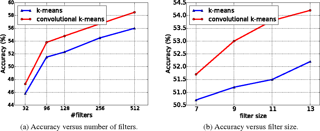 Figure 3 for Convolutional Clustering for Unsupervised Learning
