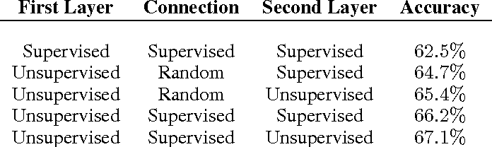 Figure 2 for Convolutional Clustering for Unsupervised Learning
