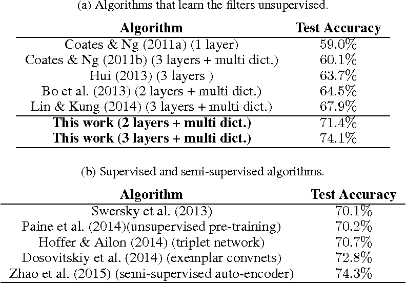 Figure 4 for Convolutional Clustering for Unsupervised Learning