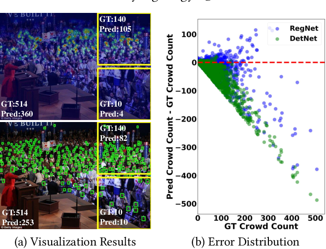 Figure 1 for Towards Unsupervised Crowd Counting via Regression-Detection Bi-knowledge Transfer