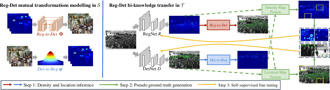 Figure 3 for Towards Unsupervised Crowd Counting via Regression-Detection Bi-knowledge Transfer