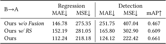 Figure 4 for Towards Unsupervised Crowd Counting via Regression-Detection Bi-knowledge Transfer