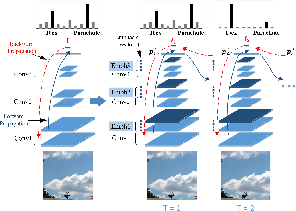 Figure 1 for Learning with Rethinking: Recurrently Improving Convolutional Neural Networks through Feedback