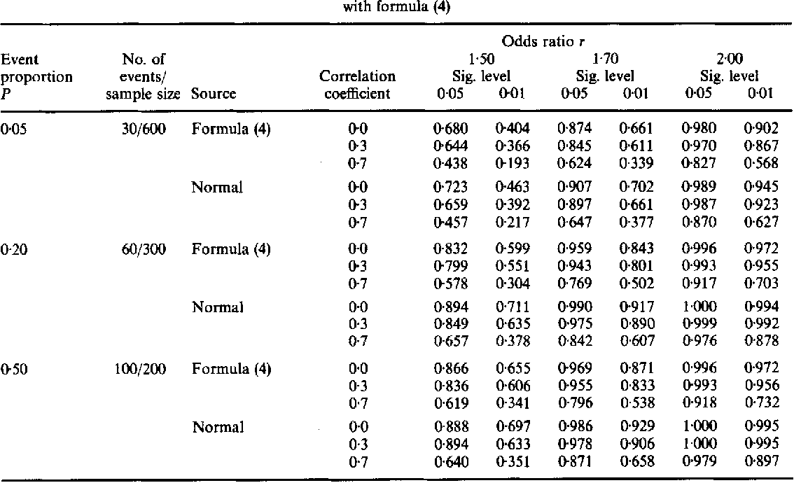 Table 11 from sample size tables for logistic regression.