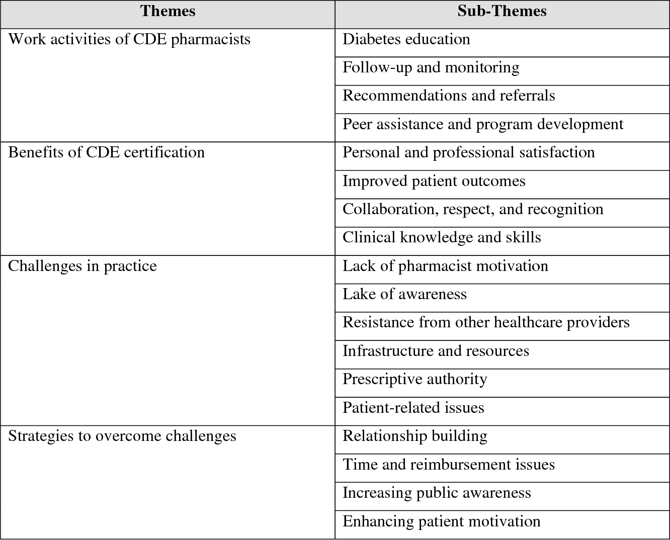A Qualitative Assessment Of The Practice Experiences Of Certified
