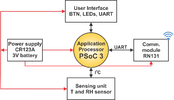 Figure 1 from Analysis of Three IoT-Based Wireless Sensors for
