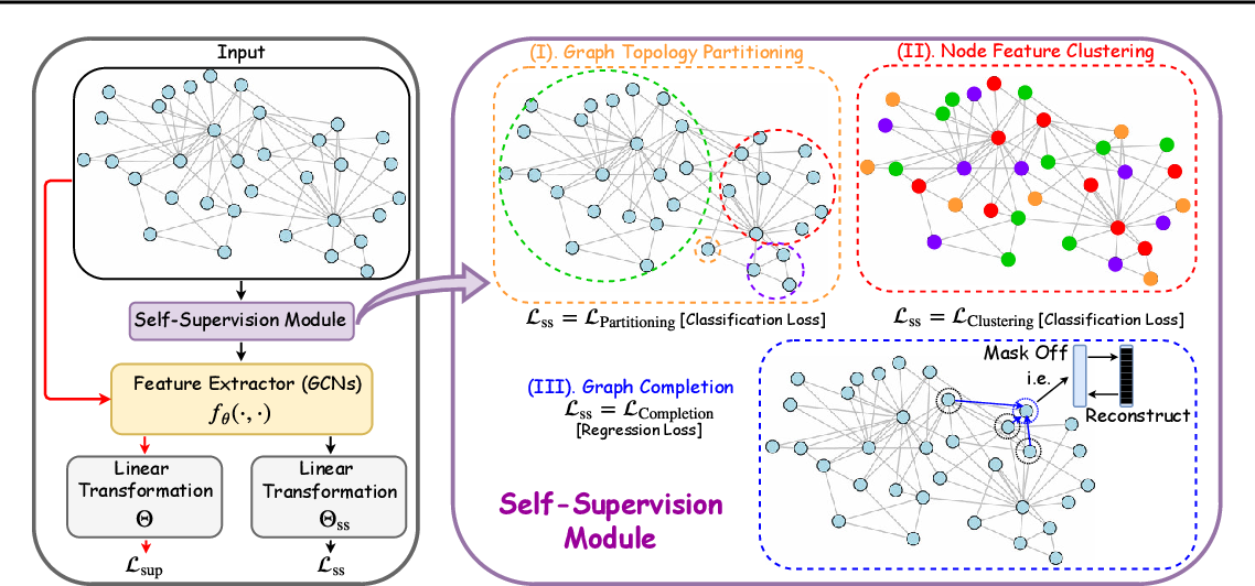 Figure 1 for When Does Self-Supervision Help Graph Convolutional Networks?