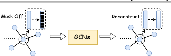 Figure 2 for When Does Self-Supervision Help Graph Convolutional Networks?