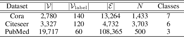 Figure 4 for When Does Self-Supervision Help Graph Convolutional Networks?