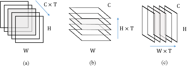 Figure 3 for Compact Global Descriptor for Neural Networks