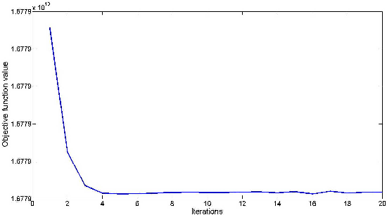Figure 2 for Semi-supervised Sparse Representation with Graph Regularization for Image Classification