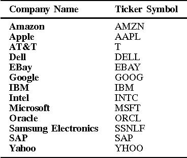 PDF] Analyzing Stock Market Movements Using Twitter Sentiment