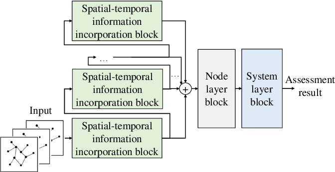 Figure 4 for Data-Driven Short-Term Voltage Stability Assessment Based on Spatial-Temporal Graph Convolutional Network