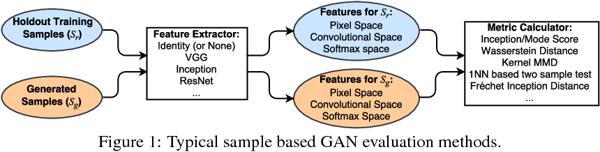 Figure 1 for An empirical study on evaluation metrics of generative adversarial networks