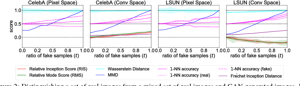 Figure 3 for An empirical study on evaluation metrics of generative adversarial networks