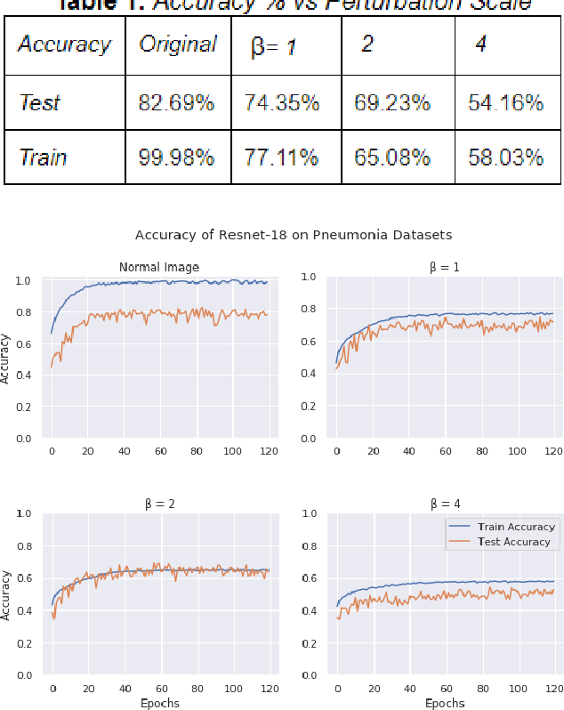 Figure 1 for Benchmarking Differentially Private Residual Networks for Medical Imagery