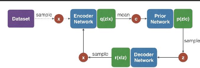 Figure 1 for Associative Compression Networks for Representation Learning