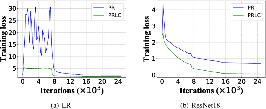 Figure 3 for Intermittent Pulling with Local Compensation for Communication-Efficient Federated Learning