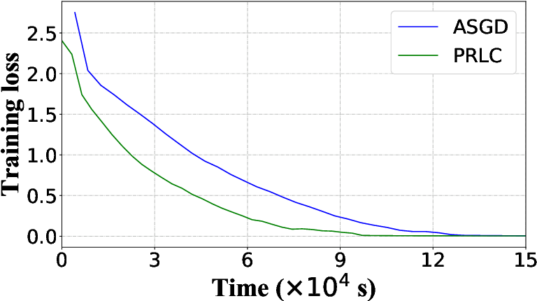 Figure 4 for Intermittent Pulling with Local Compensation for Communication-Efficient Federated Learning