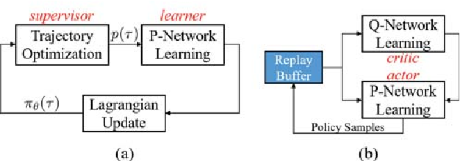 Figure 1 for A Learning Framework for High Precision Industrial Assembly