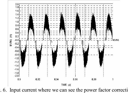Fig. 6. Input current where we can see the power factor correction.