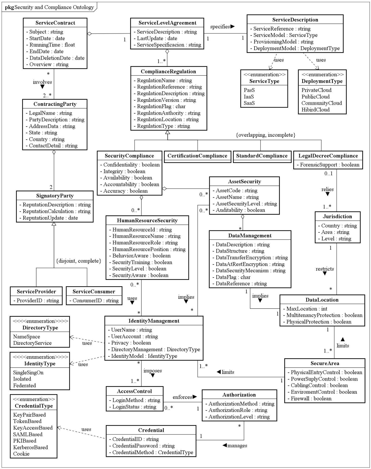 Security And Compliance Ontology For Cloud Service Agreements