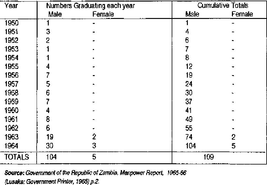 Table 1: Zambian University Graduates 1950-1964 by year of Graduation