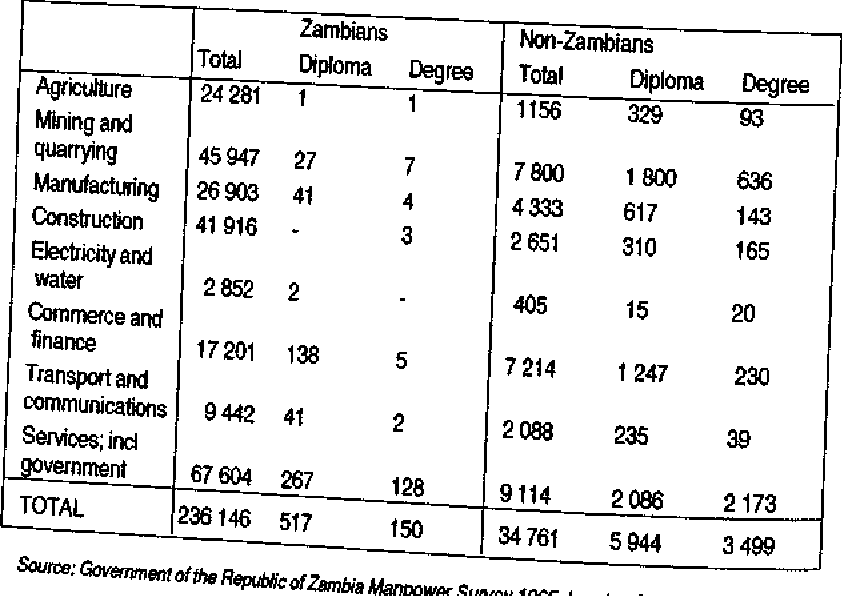 Table 2: Distribution of Workers with PostSecondary Education in Zambia