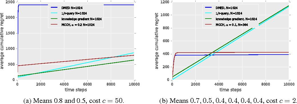 Figure 1 for Active Reinforcement Learning: Observing Rewards at a Cost