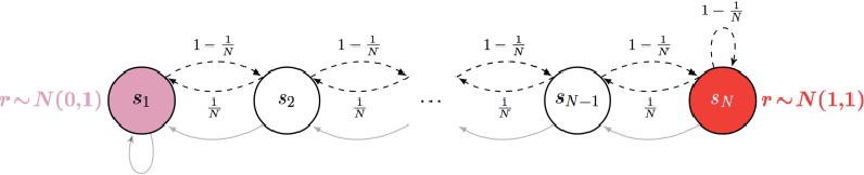 Figure 3 for Active Reinforcement Learning: Observing Rewards at a Cost