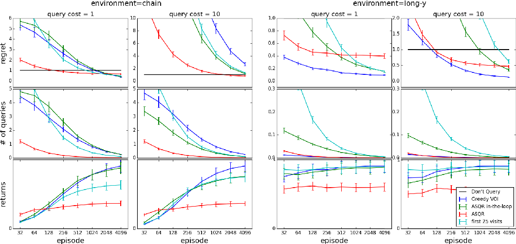 Figure 4 for Active Reinforcement Learning: Observing Rewards at a Cost