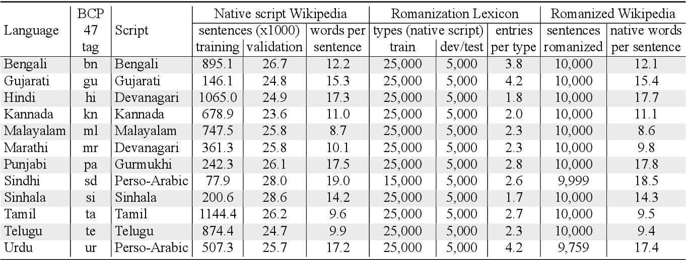 Figure 1 for Processing South Asian Languages Written in the Latin Script: the Dakshina Dataset