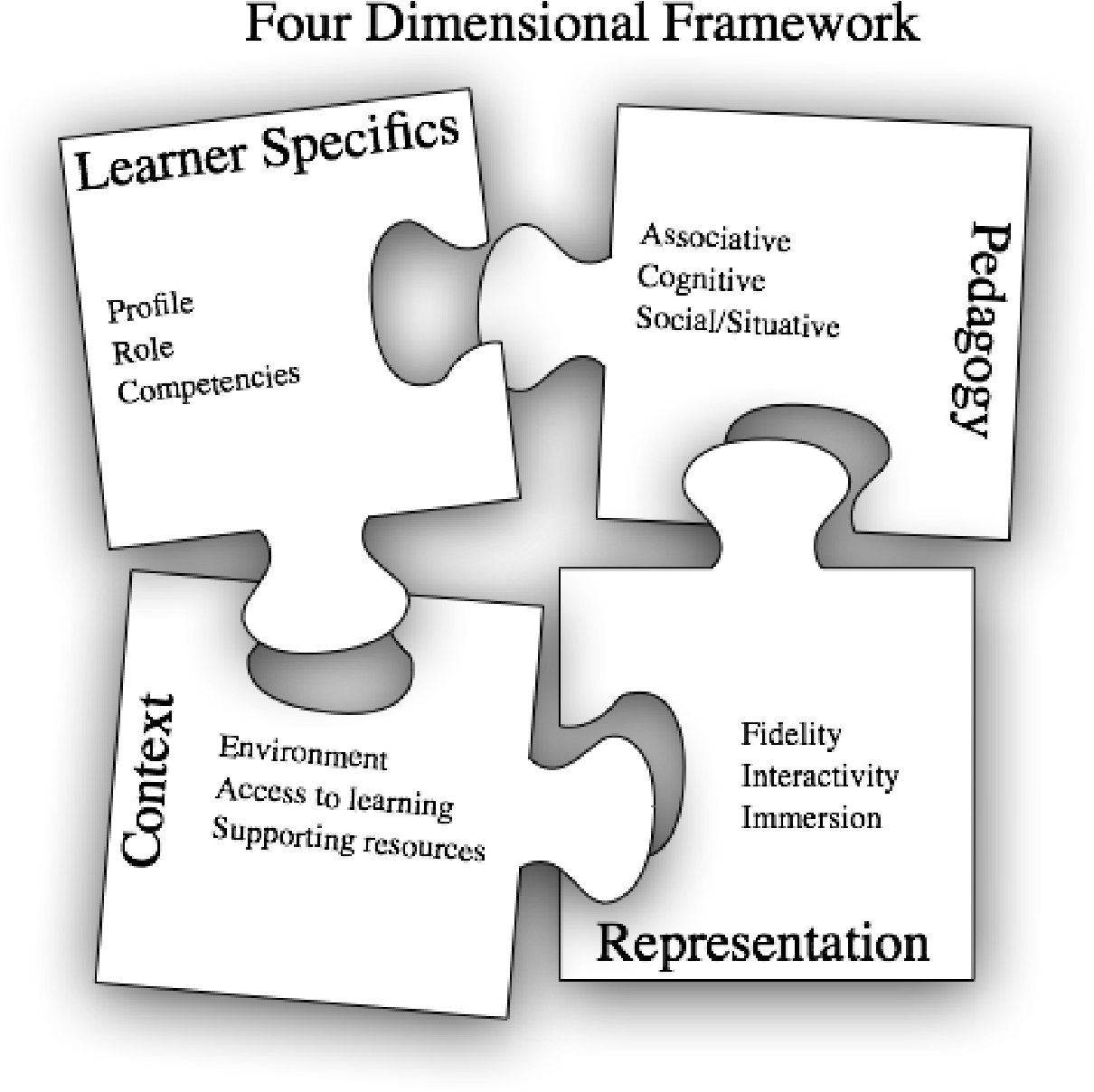 A New Paradigm Of Public Education >> Figure 1 From Serious Games A New Paradigm For Education