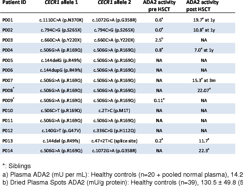 Table 2: Genetic and Biochemical Basis for Diagnosis of the 14 DADA2 patients