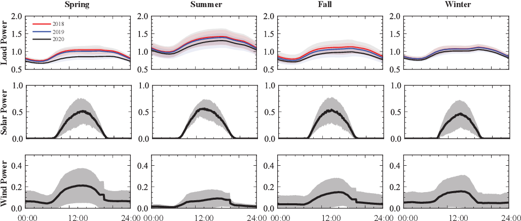 Figure 1 for PSML: A Multi-scale Time-series Dataset for Machine Learning in Decarbonized Energy Grids
