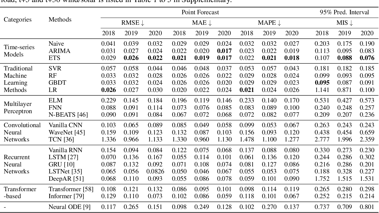 Figure 4 for PSML: A Multi-scale Time-series Dataset for Machine Learning in Decarbonized Energy Grids